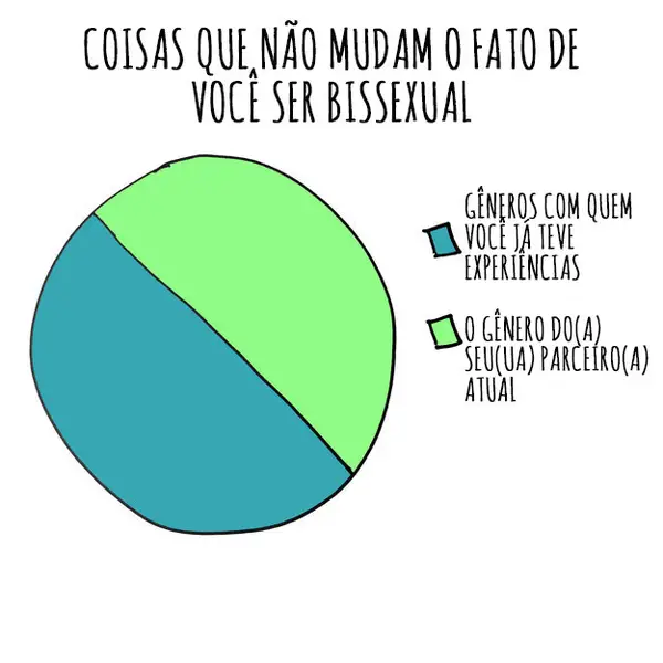 grafico bissexualidade